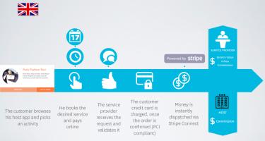 Booking Flow & Revenue Share